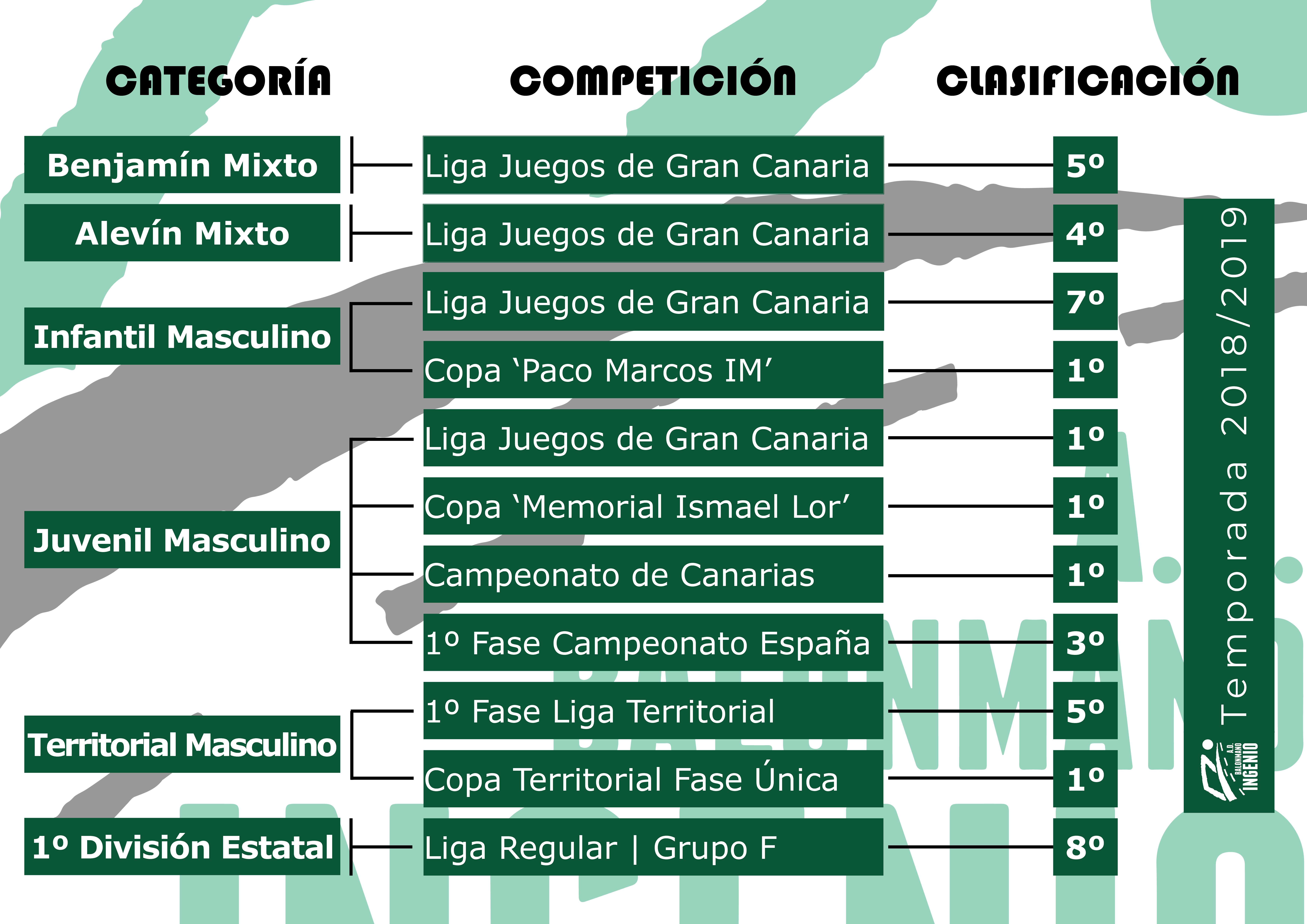 bm ingenio clasificacion categorias base a nacional 2018 19